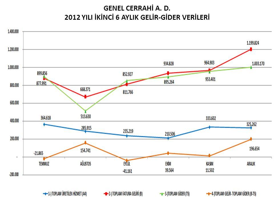GENEL CERRAHİ A. D. 2012 YILI İKİNCİ 6 AYLIK GELİR-GİDER VERİLERİ