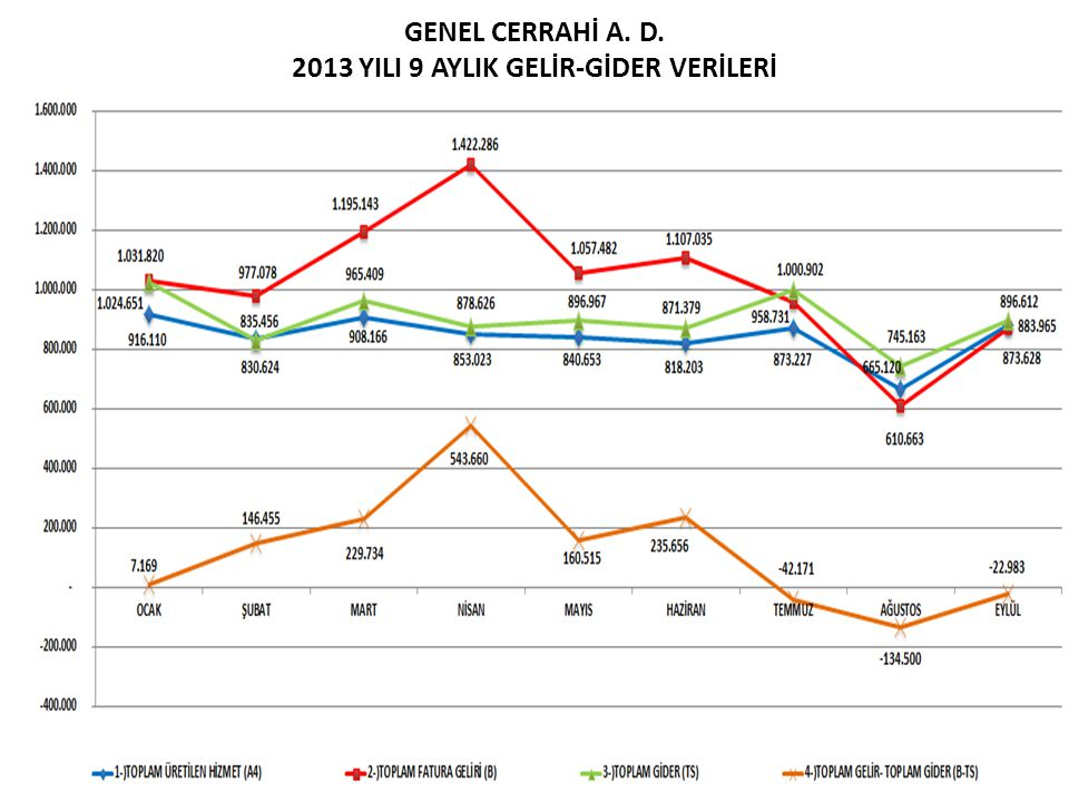GENEL CERRAHİ A. D. 2013 YILI 9 AYLIK GELİR-GİDER VERİLERİ