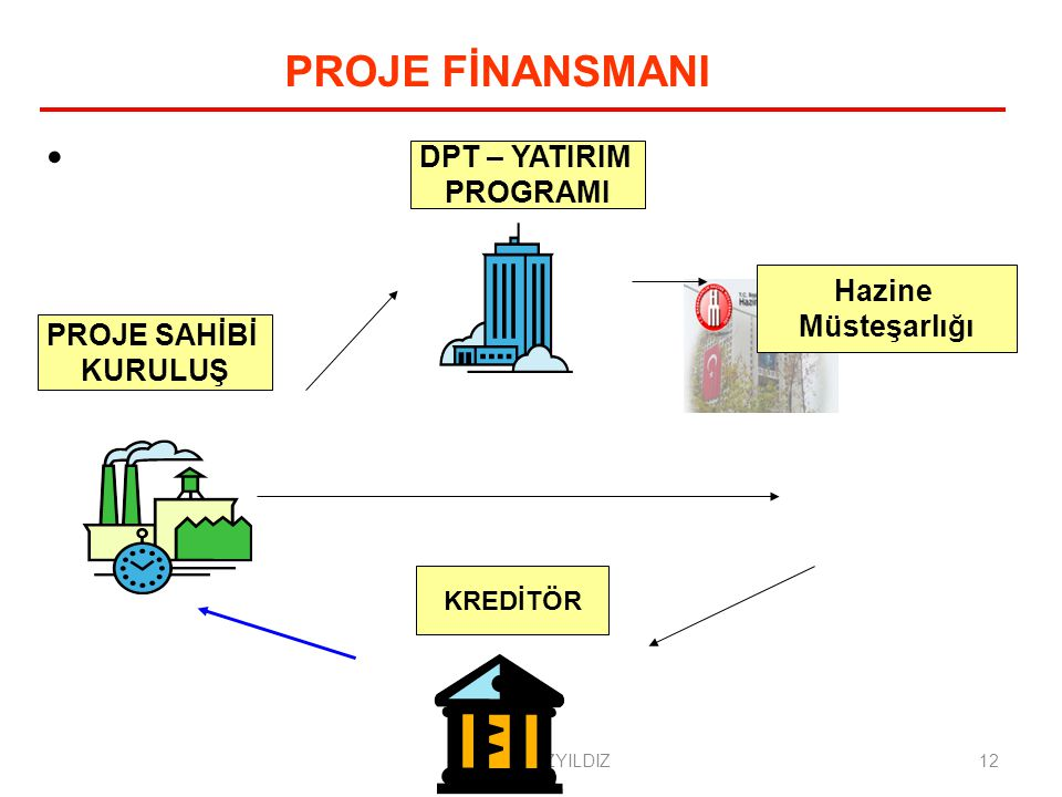 PROJE FİNANSMANI DPT – YATIRIM PROGRAMI Hazine Müsteşarlığı