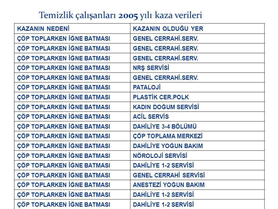 Temizlik çalışanları 2005 yılı kaza verileri