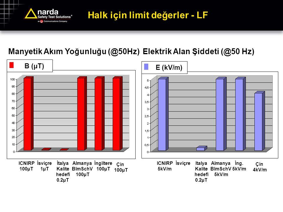Halk için limit değerler - LF