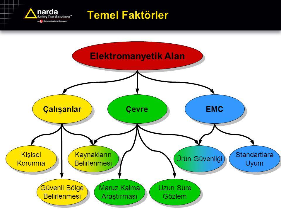 Temel Faktörler Elektromanyetik Alan Çalışanlar Çevre EMC