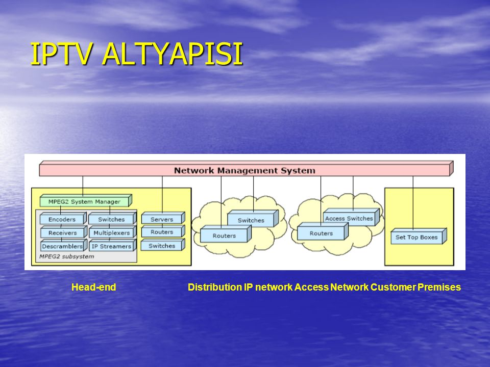 IPTV ALTYAPISI Head-end Distribution IP network Access Network Customer Premises