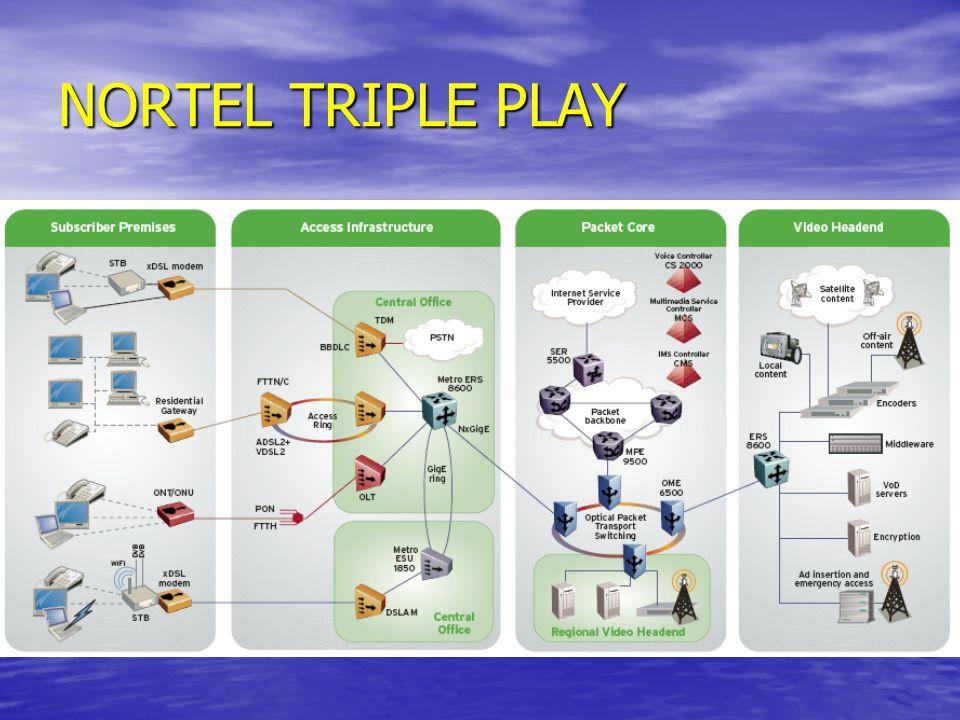 NORTEL TRIPLE PLAY