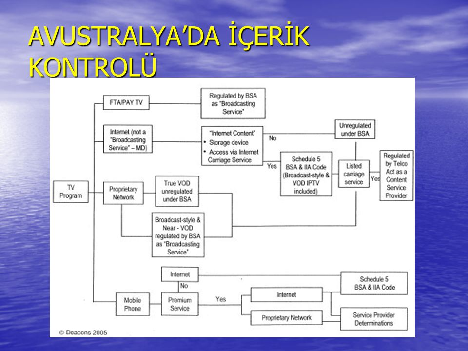 AVUSTRALYA'DA İÇERİK KONTROLÜ