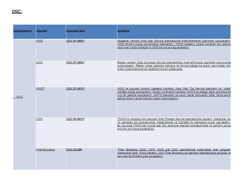 OGC; Organizasyon Standart Doküman İsmi Açıklama OGC WMS OGC 01-068r3