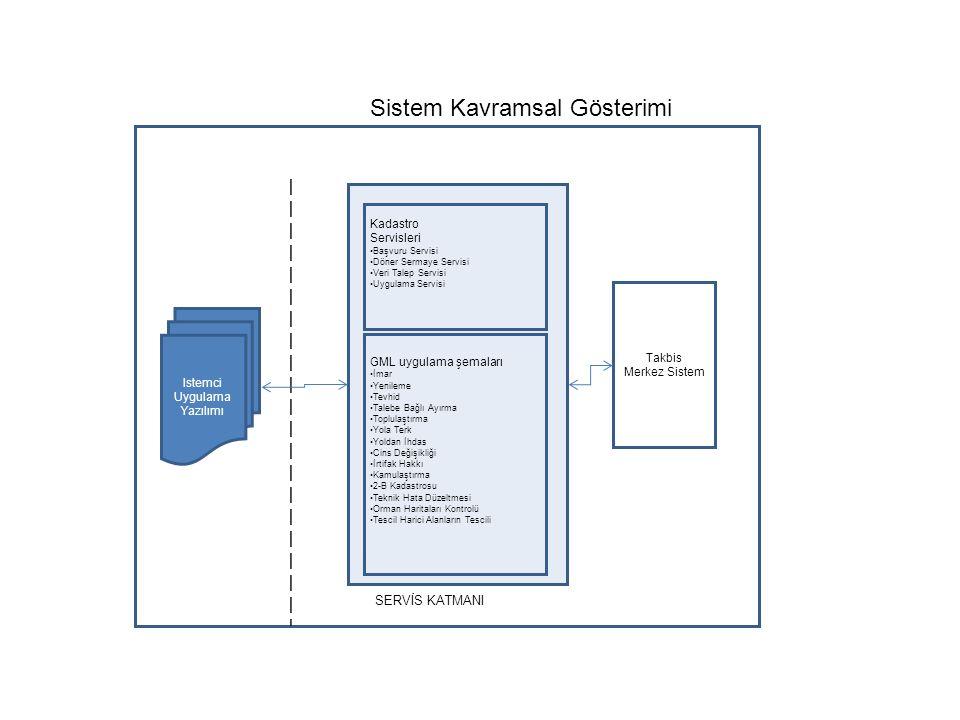 Sistem Kavramsal Gösterimi