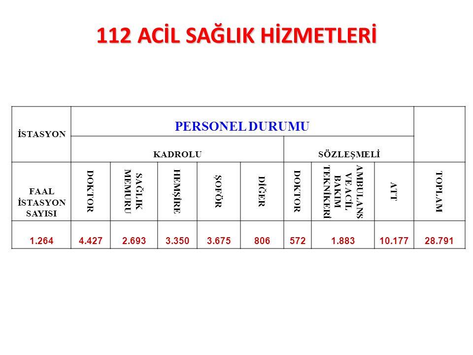 112 ACİL SAĞLIK HİZMETLERİ