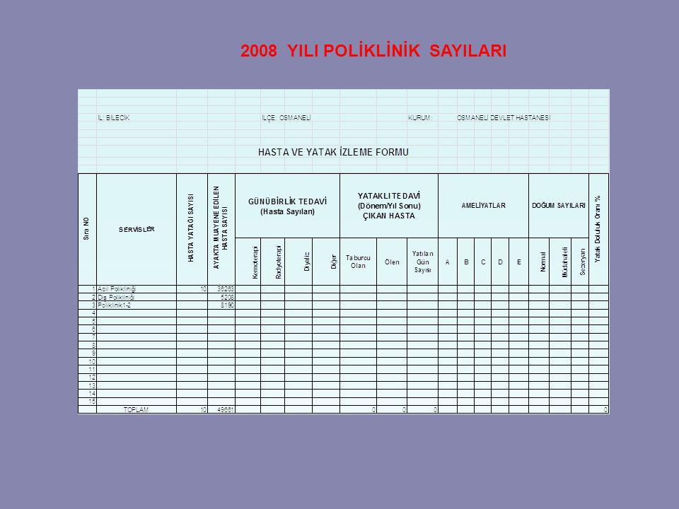 2008 YILI POLİKLİNİK SAYILARI
