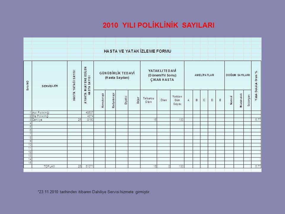 2010 YILI POLİKLİNİK SAYILARI