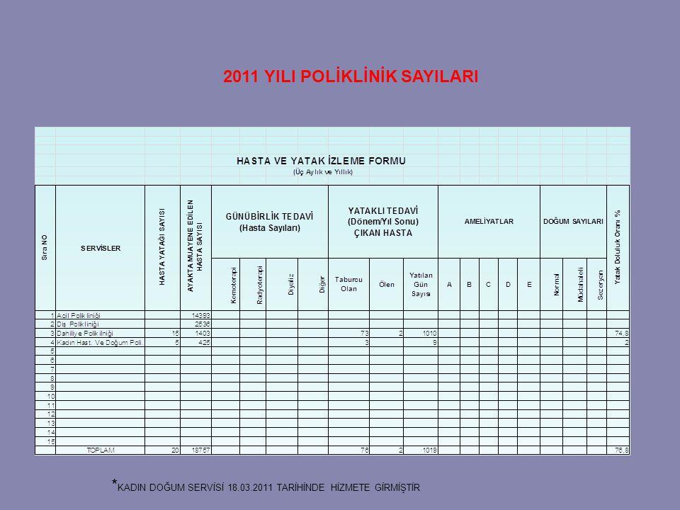 2011 YILI POLİKLİNİK SAYILARI