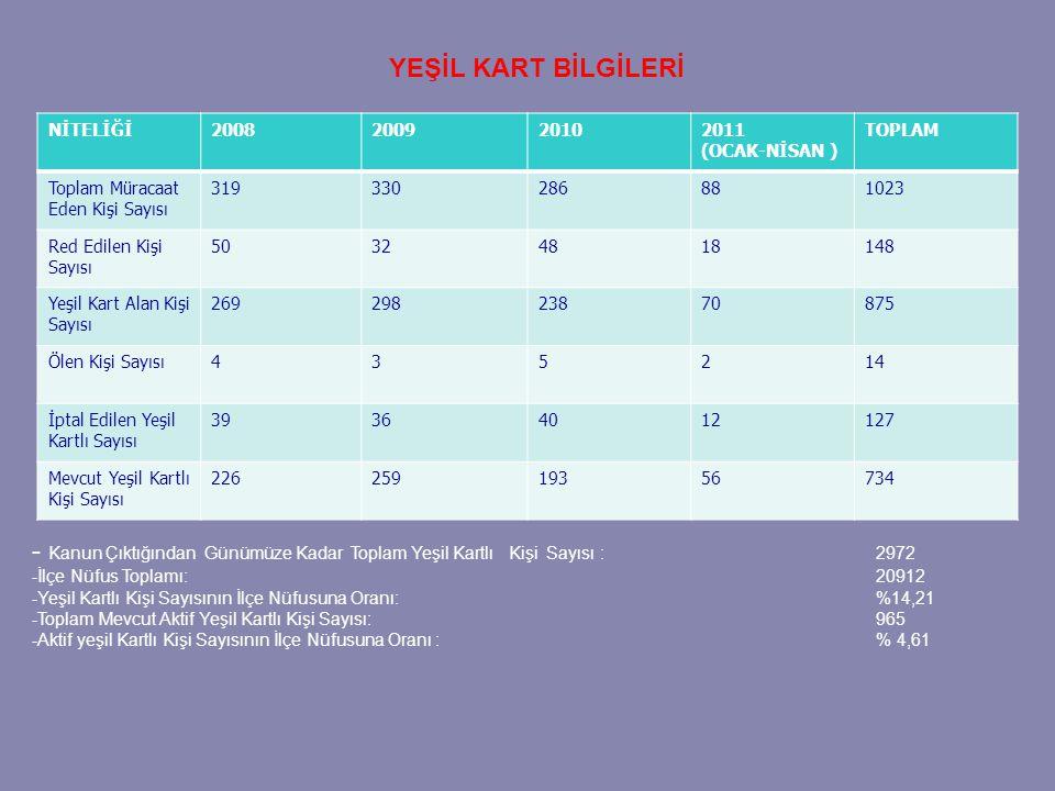 YEŞİL KART BİLGİLERİ NİTELİĞİ. 2008. 2009. 2010. 2011. (OCAK-NİSAN ) TOPLAM. Toplam Müracaat Eden Kişi Sayısı.