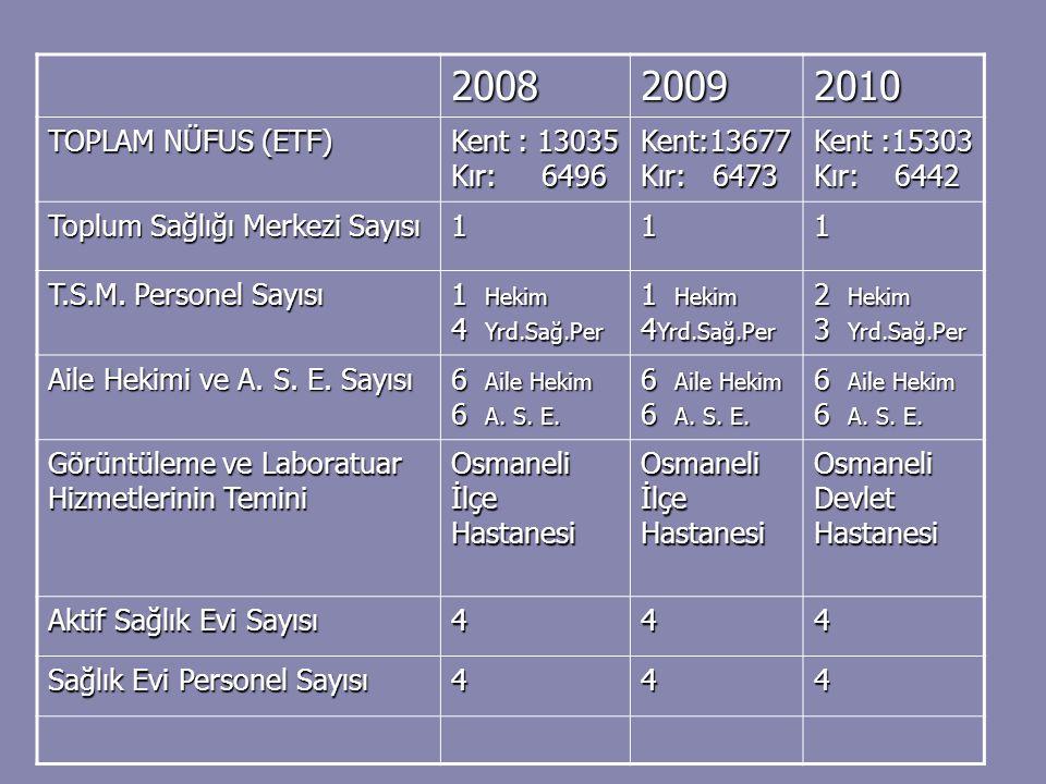 2008 2009 2010 TOPLAM NÜFUS (ETF) Kent : 13035 Kır: 6496
