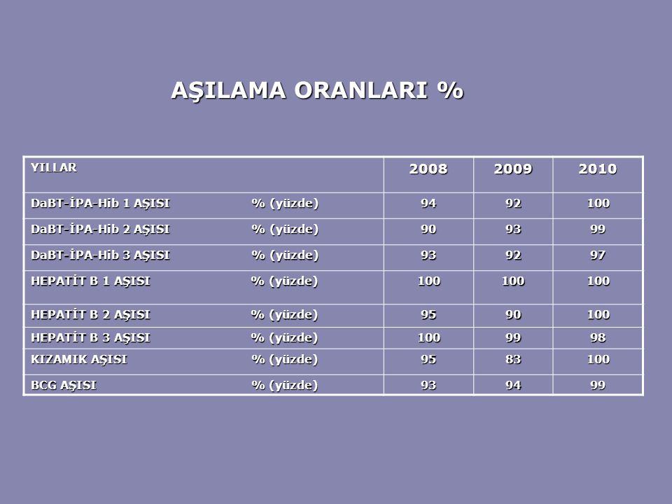 AŞILAMA ORANLARI % 2008 2009 2010 YILLAR