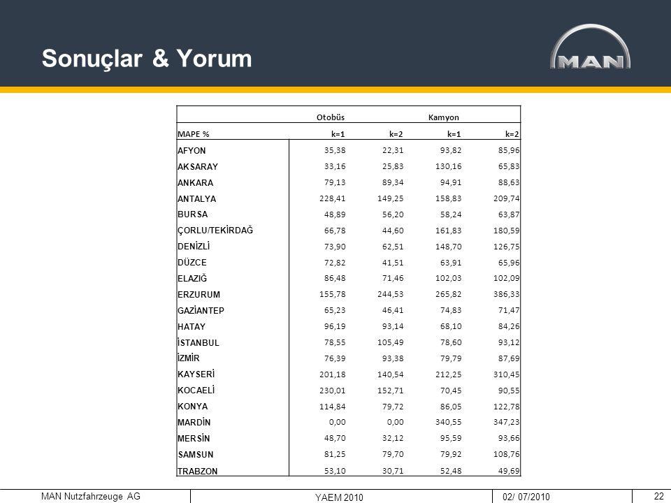Sonuçlar & Yorum Otobüs Kamyon MAPE % k=1 k=2 35,38 22,31 93,82 85,96