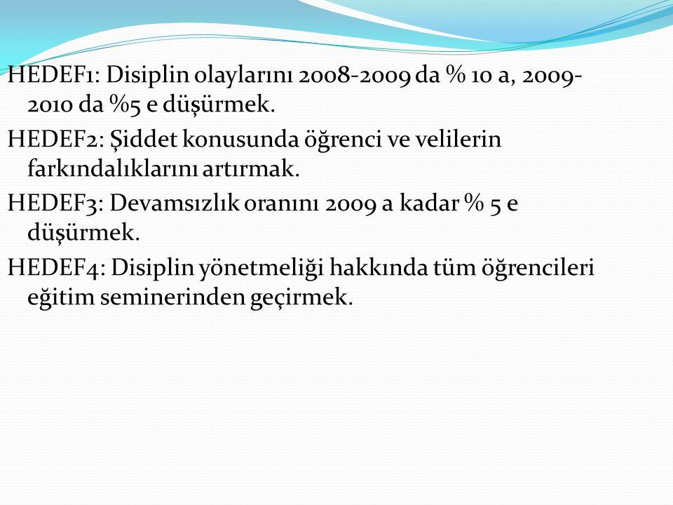 HEDEF1: Disiplin olaylarını 2008-2009 da % 10 a, 2009-2010 da %5 e düşürmek.