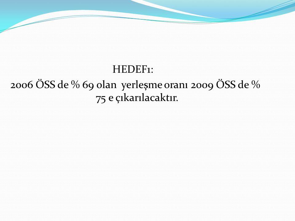 HEDEF1: 2006 ÖSS de % 69 olan yerleşme oranı 2009 ÖSS de % 75 e çıkarılacaktır.