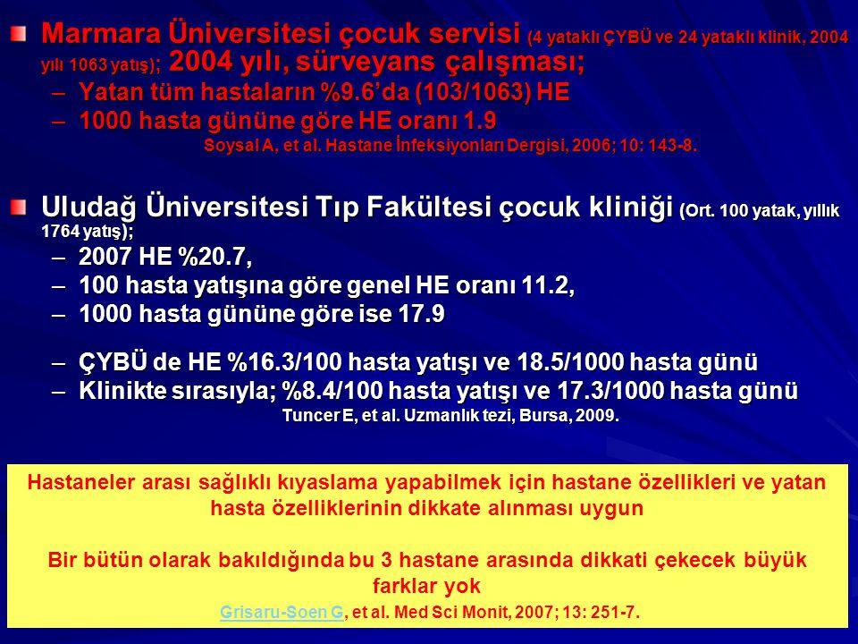 Marmara Üniversitesi çocuk servisi (4 yataklı ÇYBÜ ve 24 yataklı klinik, 2004 yılı 1063 yatış); 2004 yılı, sürveyans çalışması;