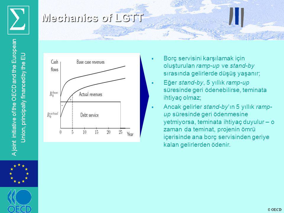 Mechanics of LGTT Borç servisini karşılamak için oluşturulan ramp-up ve stand-by sırasında gelirlerde düşüş yaşanır;