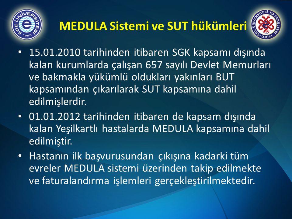 MEDULA Sistemi ve SUT hükümleri