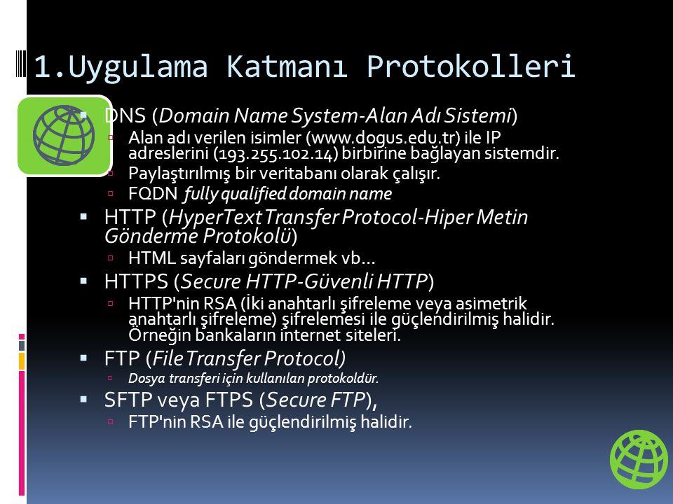 1.Uygulama Katmanı Protokolleri