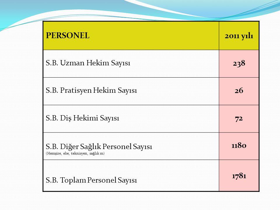 PERSONEL 2011 yılı 238 26 72 1180 1781 S.B. Uzman Hekim Sayısı