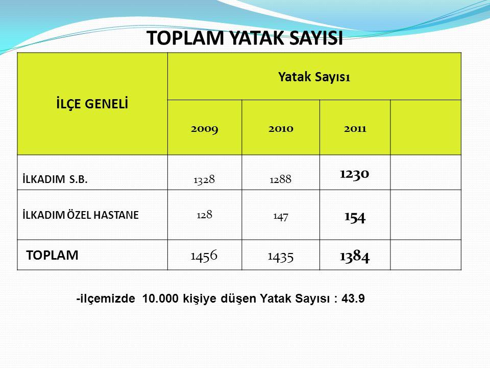 TOPLAM YATAK SAYISI 1230 154 1384 İLÇE GENELİ Yatak Sayısı TOPLAM 1456