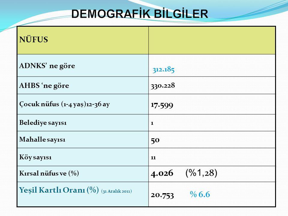 DEMOGRAFİK BİLGİLER 4.026 (%1,28) NÜFUS 17.599 50 20.753 % 6.6