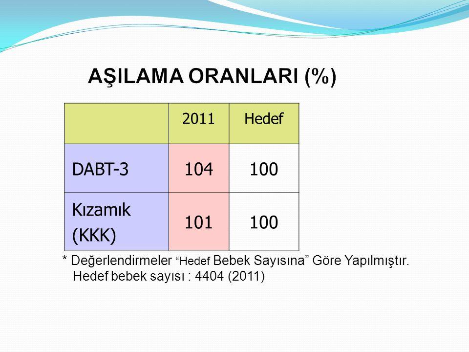AŞILAMA ORANLARI (%) DABT-3 104 100 Kızamık (KKK) 101 2011 Hedef