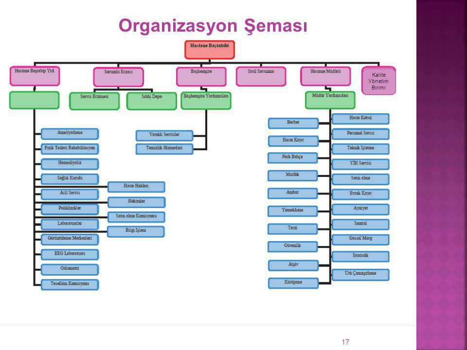 Organizasyon Şeması Kalite Yönetim Birimi