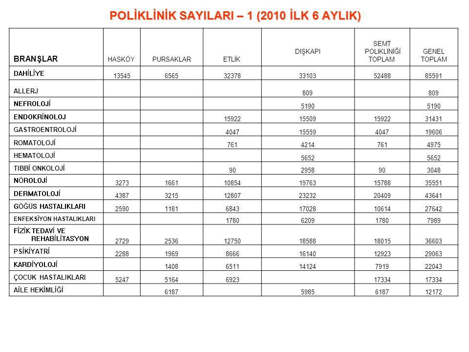 POLİKLİNİK SAYILARI – 1 (2010 İLK 6 AYLIK)