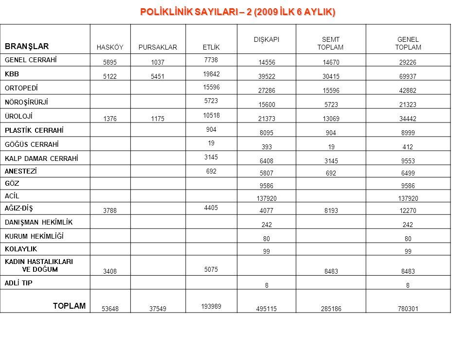 POLİKLİNİK SAYILARI – 2 (2009 İLK 6 AYLIK)