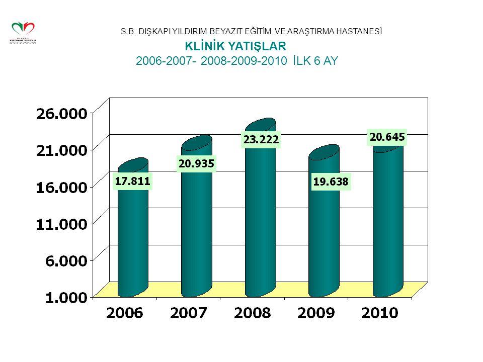 KLİNİK YATIŞLAR 2006-2007- 2008-2009-2010 İLK 6 AY