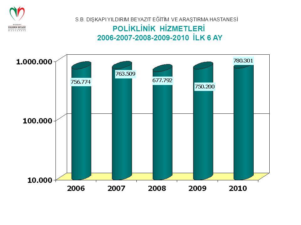 POLİKLİNİK HİZMETLERİ 2006-2007-2008-2009-2010 İLK 6 AY