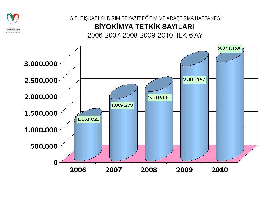 BİYOKİMYA TETKİK SAYILARI 2006-2007-2008-2009-2010 İLK 6 AY
