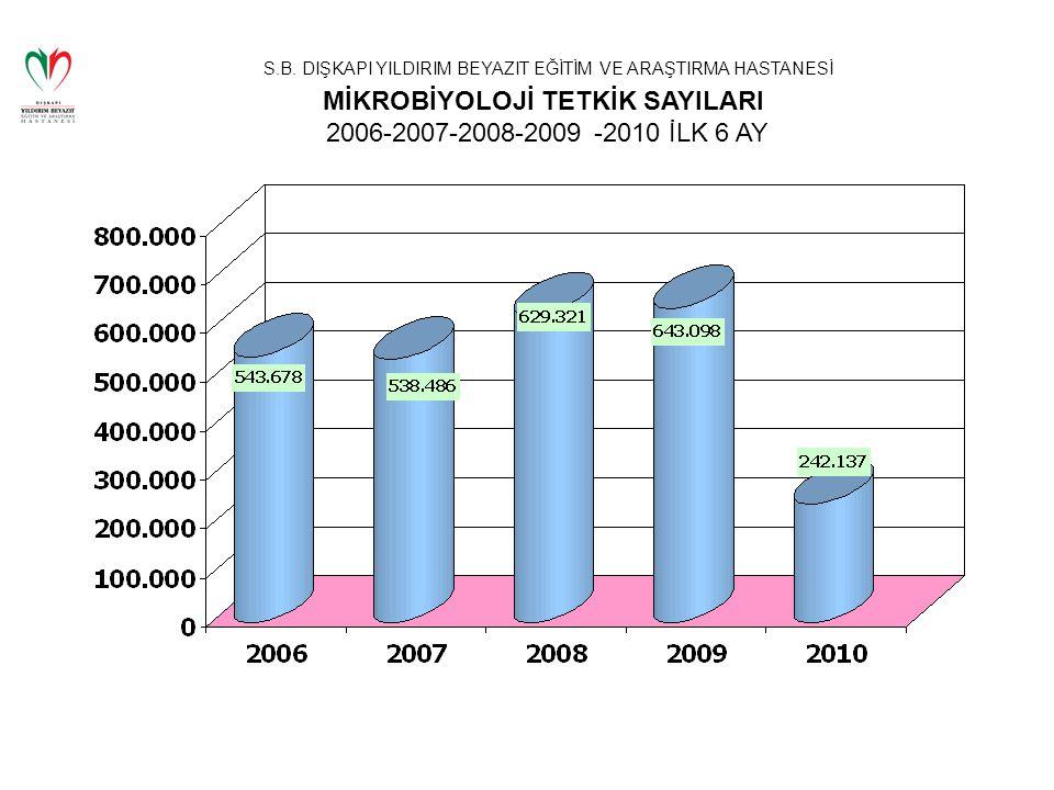 MİKROBİYOLOJİ TETKİK SAYILARI 2006-2007-2008-2009 -2010 İLK 6 AY