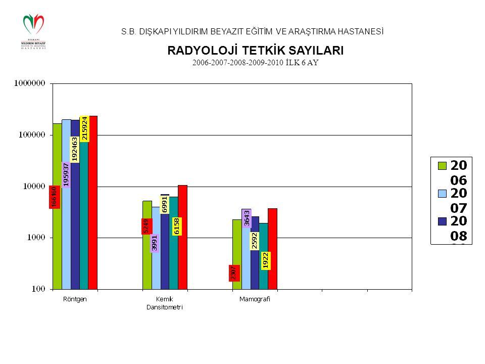 RADYOLOJİ TETKİK SAYILARI 2006-2007-2008-2009-2010 İLK 6 AY