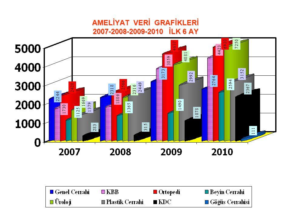 AMELİYAT VERİ GRAFİKLERİ 2007-2008-2009-2010 İLK 6 AY