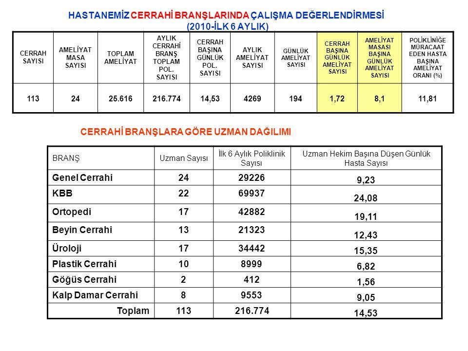 CERRAHİ BRANŞLARA GÖRE UZMAN DAĞILIMI Genel Cerrahi 24 29226 9,23 KBB