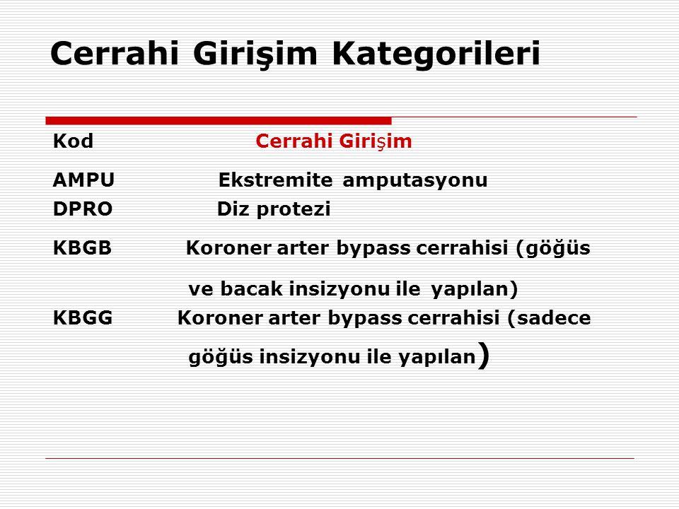 Cerrahi Girişim Kategorileri