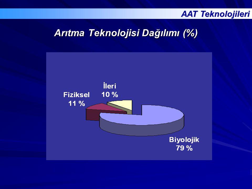 Arıtma Teknolojisi Dağılımı (%)
