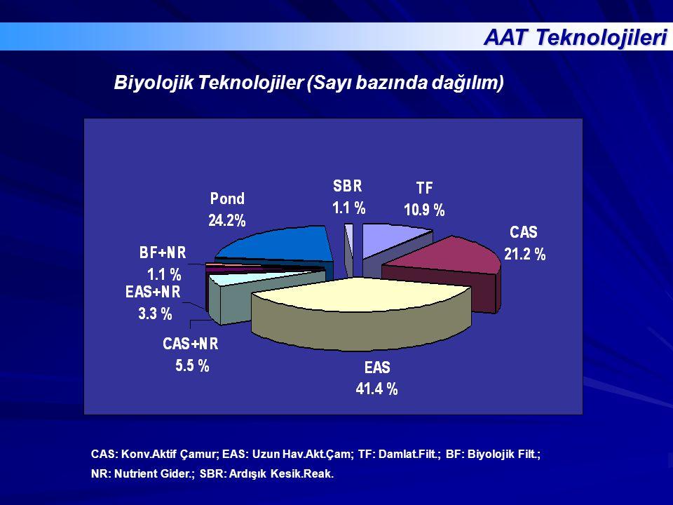 AAT Teknolojileri Biyolojik Teknolojiler (Sayı bazında dağılım)