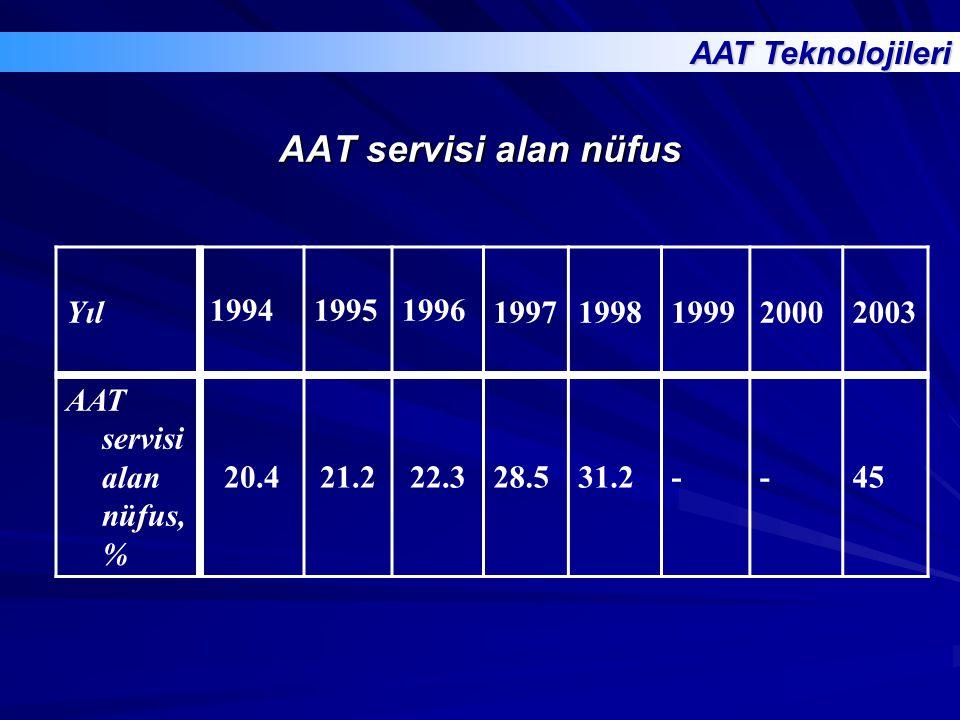AAT servisi alan nüfus AAT Teknolojileri Yıl 1994 1995 1996 1997 1998