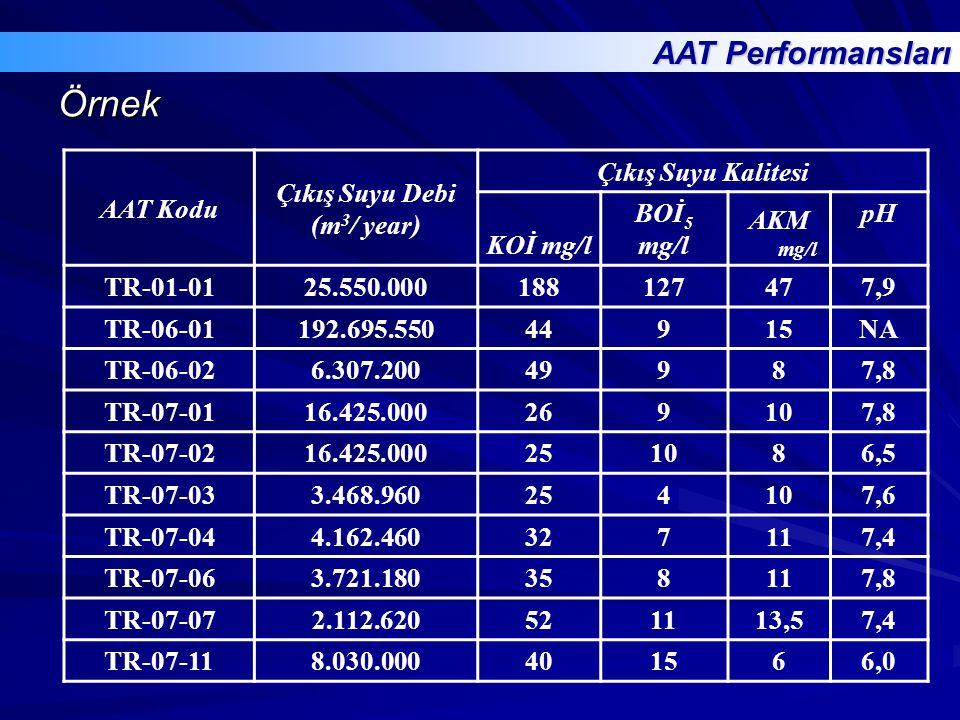 Örnek AAT Performansları AAT Kodu Çıkış Suyu Debi (m3/ year)