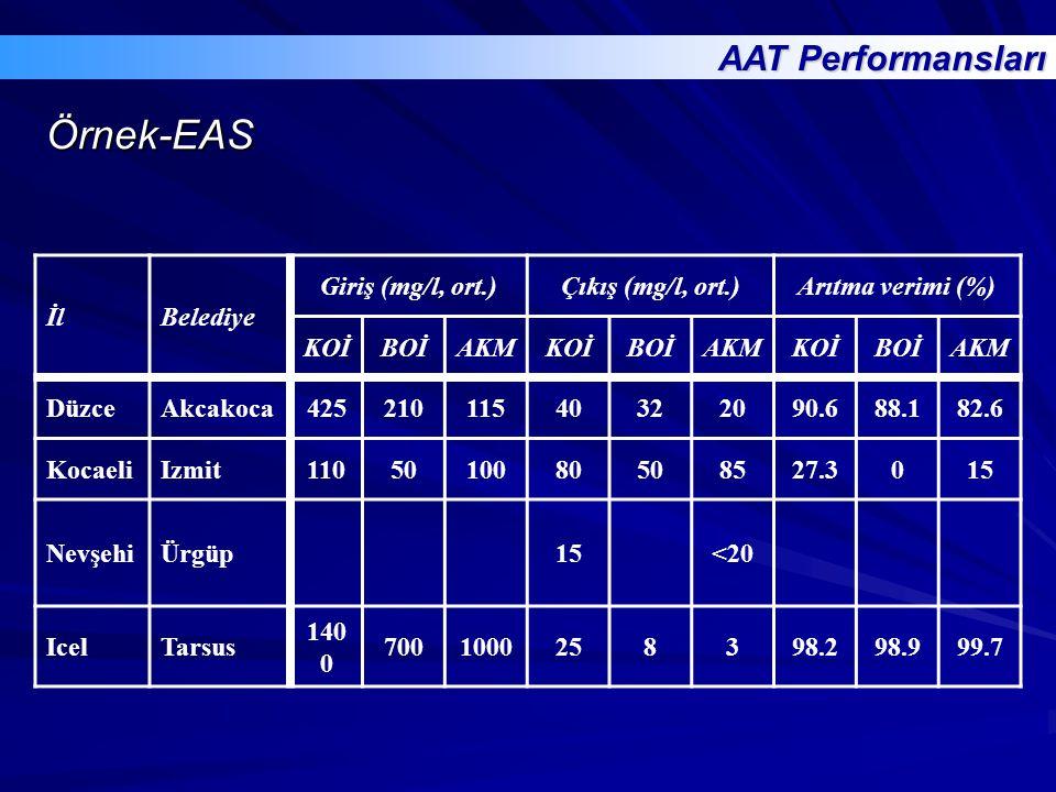 Örnek-EAS AAT Performansları İl Belediye Giriş (mg/l, ort.)