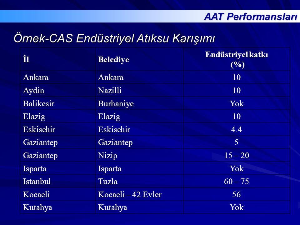 Örnek-CAS Endüstriyel Atıksu Karışımı