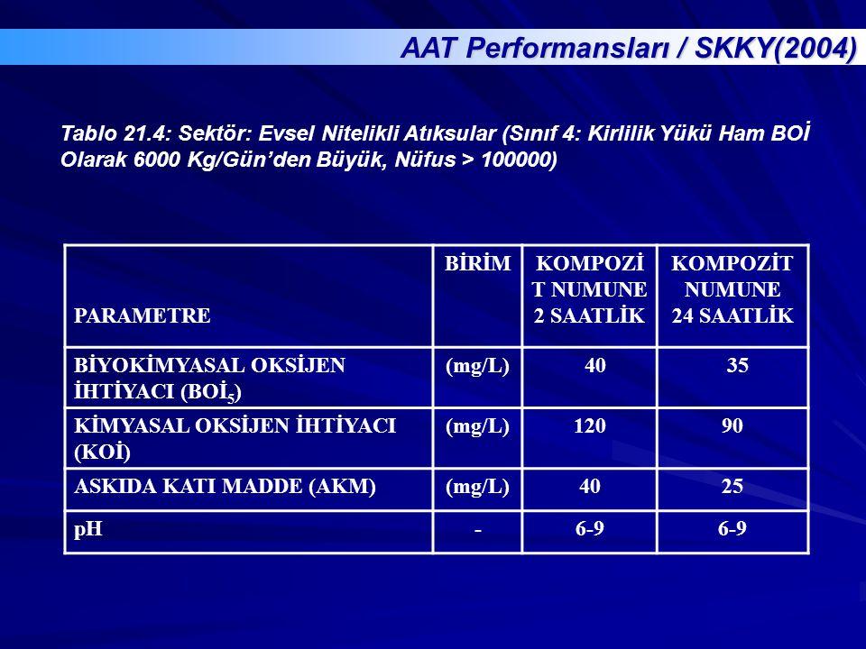 AAT Performansları / SKKY(2004)