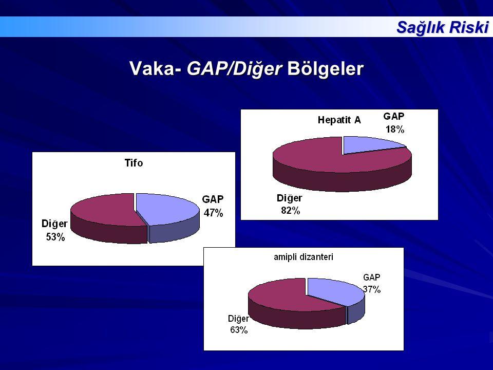 Vaka- GAP/Diğer Bölgeler