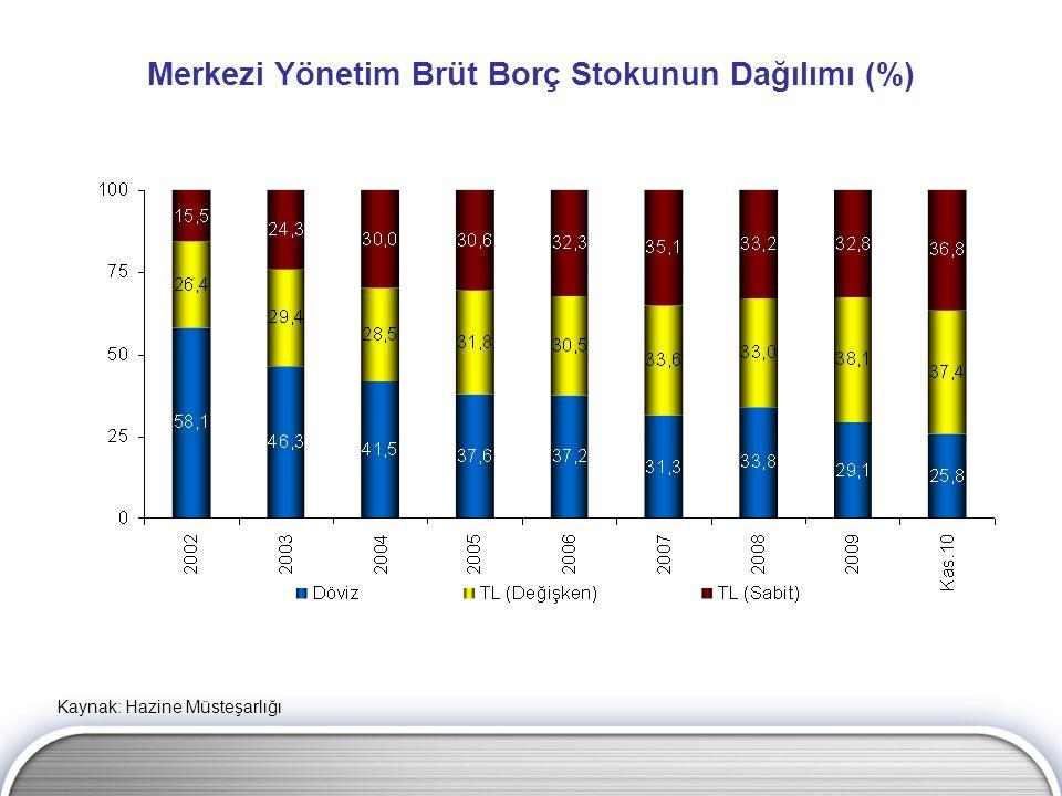 Merkezi Yönetim Brüt Borç Stokunun Dağılımı (%)