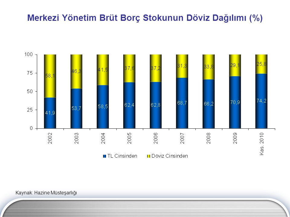 Merkezi Yönetim Brüt Borç Stokunun Döviz Dağılımı (%)